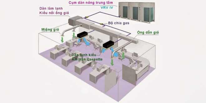 Hệ thống điều hòa không khí dạng VRV