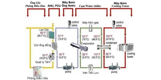 Sơ đồ nguyên lý hệ thống điều hòa Water chiller giải nhiệt nước