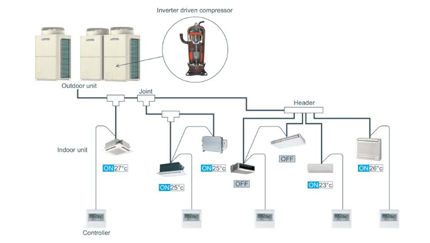 lắp đặt điều hòa trung âm VRV